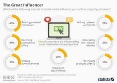 Social Commerce Takes Hold. A study by PwC reports that of consumers are influenced by social media when shopping online. According to Marketing Week, Inbound Marketing, Marketing Digital, Content Marketing, Internet Marketing, Online Marketing, Social Media Marketing, Marketing News, Social Media Branding, Social Media Tips