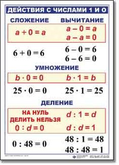Математика 3 класс Russian Language Learning, Korean Words, Fractions, Algebra, Kids Education, Tricks, Helpful Hints, Back To School, Periodic Table