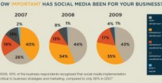 Facts about Social Media and business communication strategies