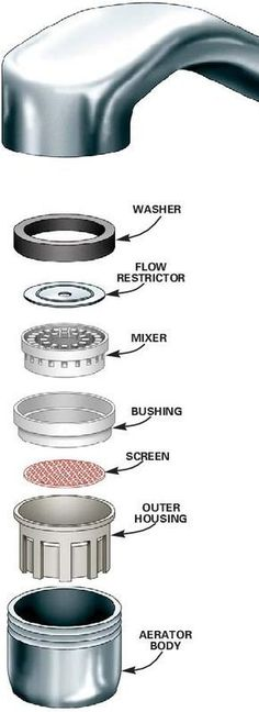 After cleaning the faucet screen, I can never remember how the stuff should be reassembled!bathroom faucet aerator assembly - Google Search