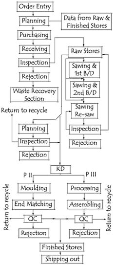 furniture production process flow chart