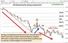 Fibonacci retacement levels during downtrend.