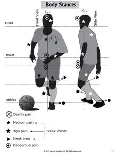 The Ultimate Soccer Footwork System