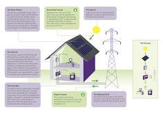 In der aktuellen Zeit wird Solarstrom hauptsächlich mit Sonnenkollektoren oder Photovoltaik Zellen einer Heim Solaranlage erzeugt. In den Heim Solaranlagen, wandeln Sonnenkollektoren das Sonnenlicht einfach in Strom um, der dann sofort weitergeliefert wird.  http://www.axova.ch/solaranlagen_photovoltaikanlagen/