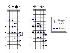 Seven Scale Patterns in the Key of C Major/A minor