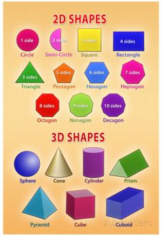 Education Discover and Shapes Educational Chart Poster Education Poster - 33 x 48 cm Math Vocabulary English Vocabulary Maths And Shapes Shapes For Kids Math Charts Shape Posters Art Posters Elements And Principles Learn English Words, English Lessons, Learn Spanish, Info Board, Formas 2d Y 3d, Form Poster, Poster Poster, 2d And 3d Shapes, Solid Shapes