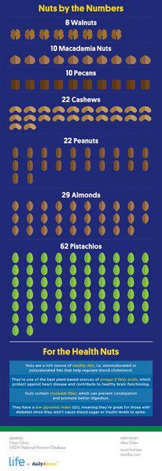 Cum arata 200 de calorii in diverse tipuri de nuci si alune