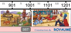 Frise historique pour les CE1 CE2, french history timeline for 2nd and 3rd grade children