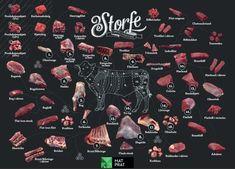Oversikt over oppdeling av storfekjøtt. Illustrasjon.