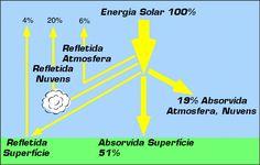 energia solar - contéudos do site TISST