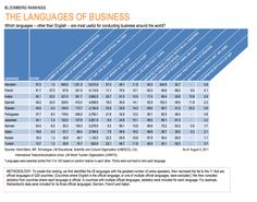 French: the language of business? Why Learn French, Beginning Of Year, Classroom Language, Teaching French, Student Engagement, Learning Activities, Languages, French Stuff, Foreign Language