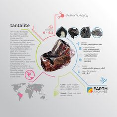 Tantalite-(Fe) (ferrotantalite) is opaque but Tantalite-(Mn) (manganotantalite) is translucent. #science #nature #geology #minerals #rocks #infographic #earth #tantalite
