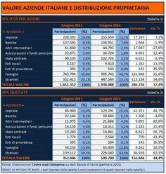 In mani straniere il 44% delle spa quotate italiane