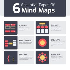 Mind Maps 157414949463102996 - 21 Amazing Mind Map Templates That Will Help You Visualize An Idea Fast Source by matthieutv Study Skills, Study Tips, Thinking Skills, Critical Thinking, Design Thinking, Mind Map Maker, Mind Map Design, Ios Design, Learning