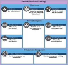 Modelo Canvas, Customer Experience, Toolbox, Service Design, Innovation, Organization, Templates, Business, Tools