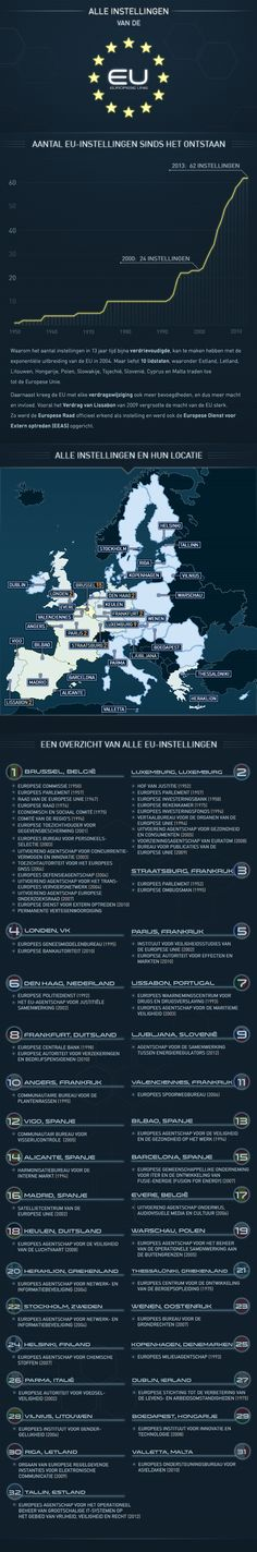 Infografiek : Instellingen van de Europese Unie