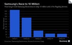 Sprzedaż Samsunga Galaxy S5 na tle poprzedników i iPhone'ów
