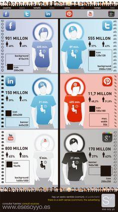 Datos interesantes sobre las redes sociales más importantes #infografia #infographic #socialmedia