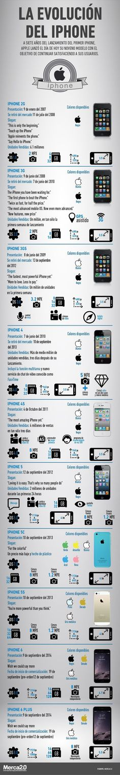 Infographic Of The Day See Every Single Part Inside An IPhone - new blueprint software ios