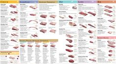 Beef Cutting Chart | Royal Beef