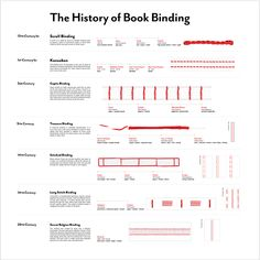 The History of Book Binding on Behance