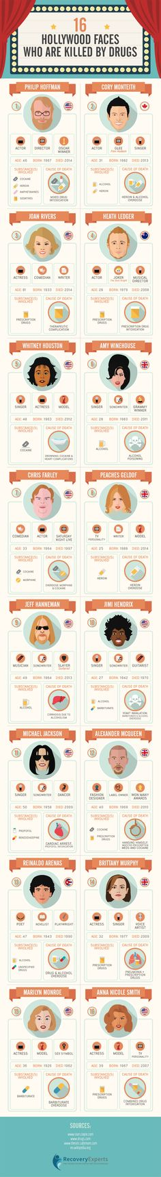 Celebrity Faces Who Are Killed by Drugs Infographic. Topic: film, actor, actress, movie