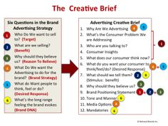 Within a good brand plan,you should have an advertising strategy that should answer the following six key questions.  Who Do We want to sell to? (target) What are we selling? (benefit) Why should they believe us? (RTB) What Do We want the Advertising to do? (Strategy) What do Want people to do? (Response) What do we want people to feel? (Brand Equity)