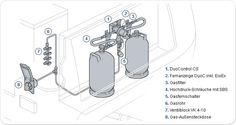 Truma - Zubehör für die Installation Ihrer Gasdruckregler