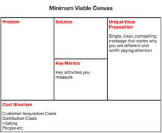 Using the Minimum Viable Canvas — Minimum Viable Canvas — Medium