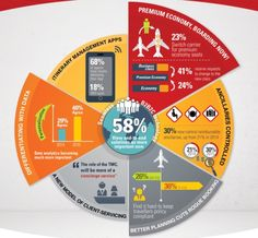 Apps, data analytics and other APAC corporate travel trends [INFOGRAPHIC]