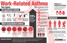 Work-related asthma is the most common occupational respiratory disorder in industrialized countries. It creates a narrowing of the air passages that makes it difficult to breathe. Symptoms are typically worse on working days and improve when away from work.  Share this infographic with information on symptoms, triggers, occupations at risk, and prevention strategies for employers, to help spread awareness of work-related asthma.
