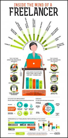 Infographic: Inside the mind of a Freelancer. The longer you freelance, the happier you'll be and the less likely you'll accept a regular job. Inbound Marketing, Marketing Digital, Social Media Marketing, Marketing Guru, Email Marketing, Affiliate Marketing, Web Design, Graphic Design, Design Trends