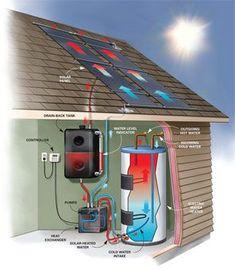 DIY Solar Water Heating:
