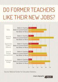 infographic do former teachers like their new jobs - Career Change For Teachers Career Change To Teaching