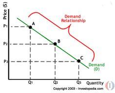 Economics Basics: Supply and Demand | Investopedia