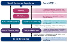 Report shows how & why customer service must change due to social media use