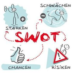 Definition SWOT-Analyse 2016: SWOT-Analyse hilfreich für die Positionierung im Wettbewerb