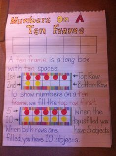 Here's a nice anchor chart on ten frames.