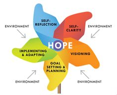 Hope Centered Career Inventory (HCCI)