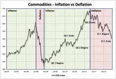 The Twist has had no impact on commodity prices.