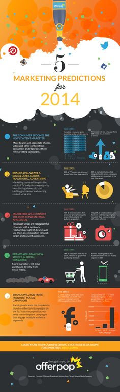 Infographic - 5 Social Media Marketing Predictions For 2014.  How about this: the consumer becomes the new content marketer, as brands start to aggregate photos and video from consumers and repurpose them for their own campaigns. As a marketer, which trends are you anticipating in 2014?