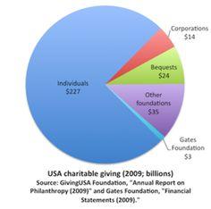 Deep Blue Group Publications LLC Personal Planning Guide: Velge en finansiell rådgiver  Det er slutten av året når noen investorer sjekke på deres philathropic innsats, gjennom sin veldedige donasjoner og måle effekten.   Les hele artikkelen her http://www.forbes.com/sites/rogergershman/2013/11/19/does-your-advisor-take-from-your-philanthropic-efforts-six-ways-to-give-more-to-charity-and-less-to-your-advisor/