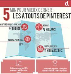 Pinterest confirme sa mue vers le e-commerce
