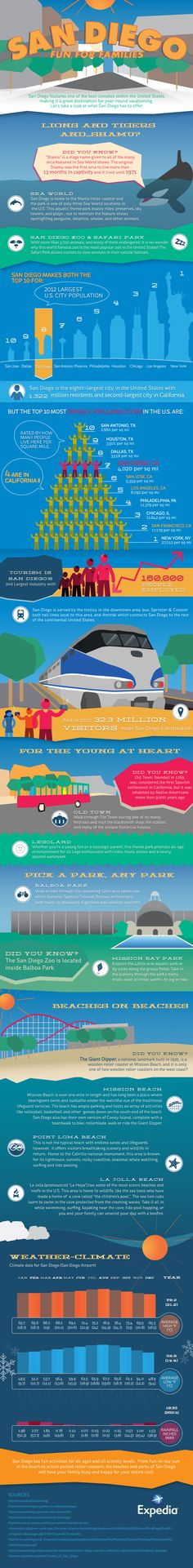 Discover why San Diego is a great family destination all year-round. | Expedia's San Diego Travel Guide #infographic