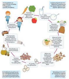 diatrofikoiodigoi Healthy Tips, Healthy Eating, Healthy Recipes, Healthy Food, Physical Education, Special Education, Greek Language, Nutrition, Diet