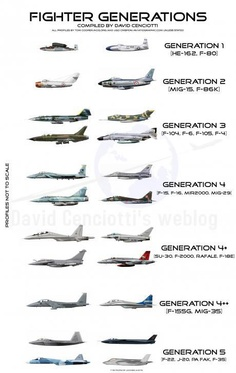 Fighter Generations from Aviationist Blog - By David Cenciotti