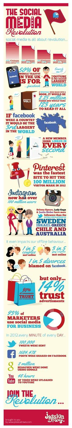 The #SocialMedia revolutions. Curious facts about social networking