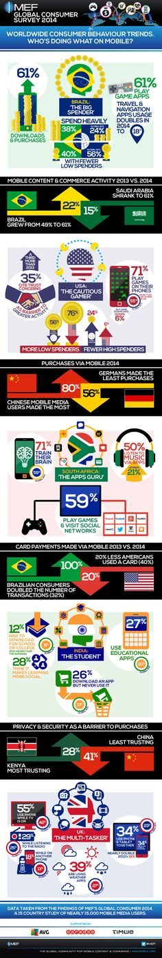 Worldwide Consumer Trends: Who's doing what on #mobile? by MEF