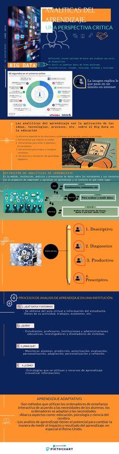 20 Ideas De Tecnología Y Educación Educacion Enseñanza Aprendizaje Aplicaciones Para Educación