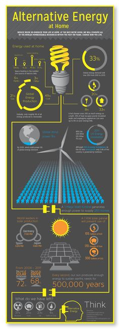 Alternative Energy Infographic Www.viridian.com/sungolde